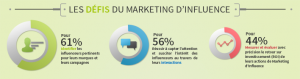 defis-marketing-influence-augure
